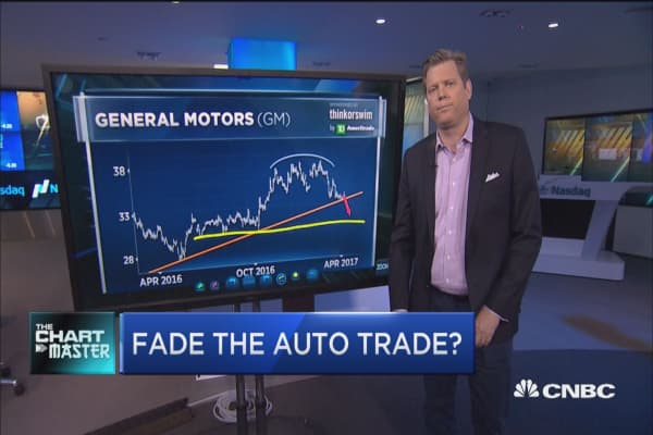 Chartmaster sees the engine stalling on auto stocks