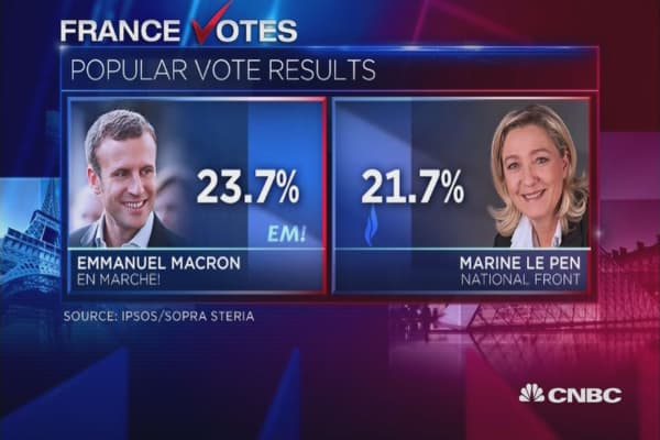 France exit polls show Macron, Le Pen winning first round