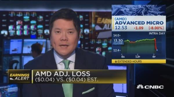 AMD earnings, revenues in-line with expectations