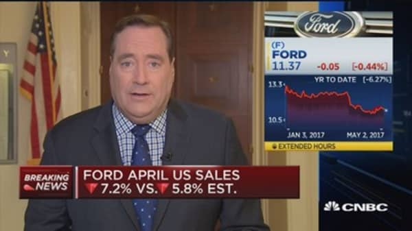 Ford reports weaker than expected April sales