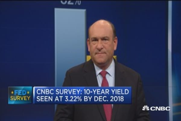 CNBC Survey: 98% expect Fed to stay on hold this week