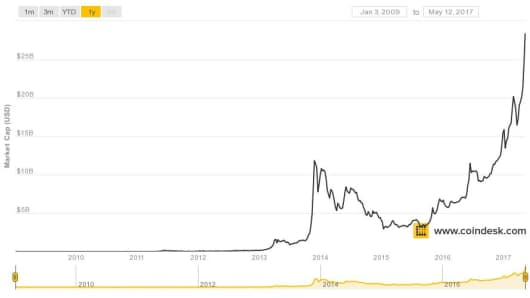 Bitcoin's all time market cap