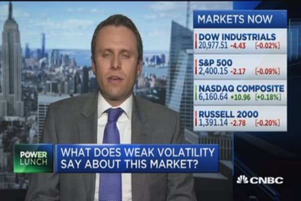 What does weak volatility say about the market?