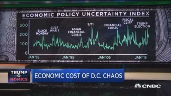 Economic cost of D.C. chaos