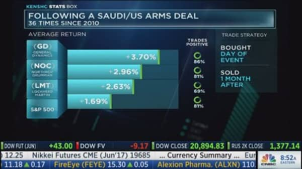 These stocks outperform during U.S. Saudi arms deals
