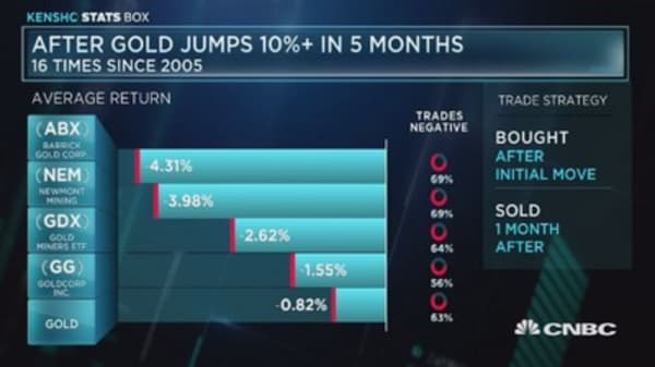 What happens after gold jumps 10%+