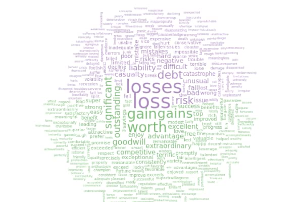 A word cloud of the most common words in Warren Buffett's annual shareholder letters.