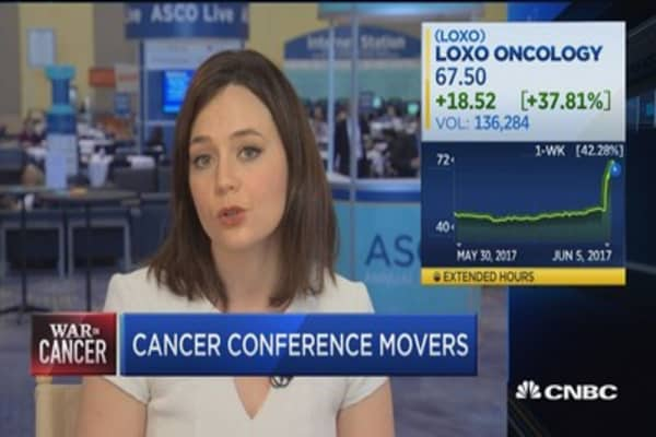 Asco the worlds largest cancer research conference 5 takeaways asco loxo oncology shares up on cancer drug announcement malvernweather Choice Image