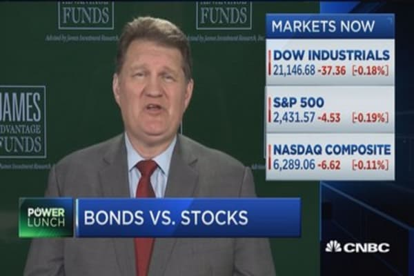 Markets prepare to head in opposite direction: James Advantage Funds