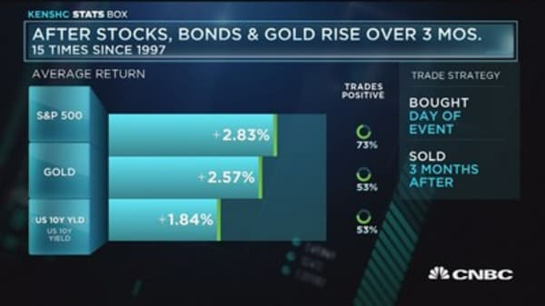 Stocks, bond prices, and gold all on the rise