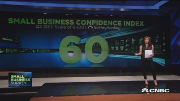 How confident are business owners?