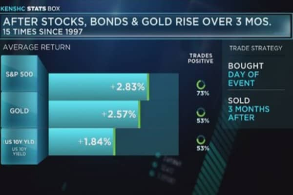 Stocks, gold, and bond prices continue to rise.