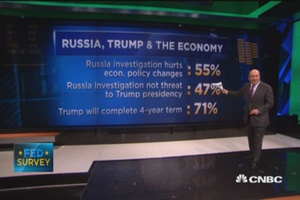 Fed Survey: 47% say Russia investigation not a threat to Trump presidency