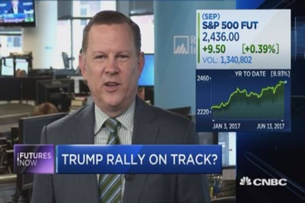 This could be the line in the sand for the Trump rally: Strategist