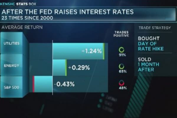 These sectors outperform after Fed rate hike