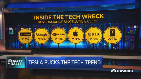 Chart points to trouble for Tesla