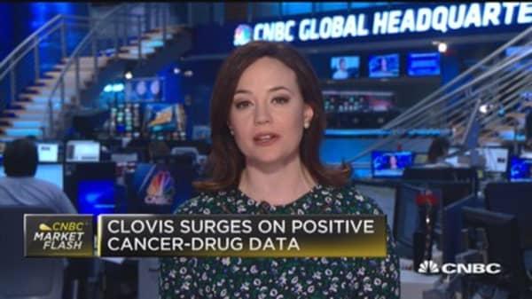 Clovis surges on positive cancer-drug data
