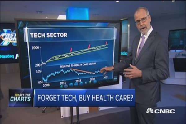 Technician: Forget tech, keep buying health-care stocks