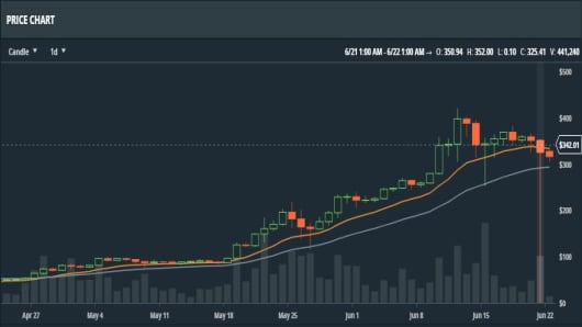 Ethereum price crashed from $319 to 10 cents on GDAX after ...