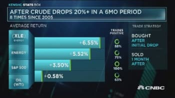 XLE gains as crude drops