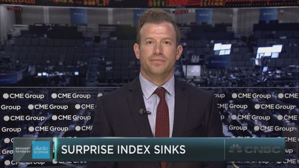 Trading the tumble in the Citi economic surprise index