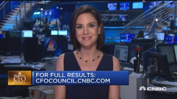 CFOs on biggest market growth over next 6 months