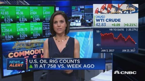 US oil rig counts up 11 at 758 vs. week ago