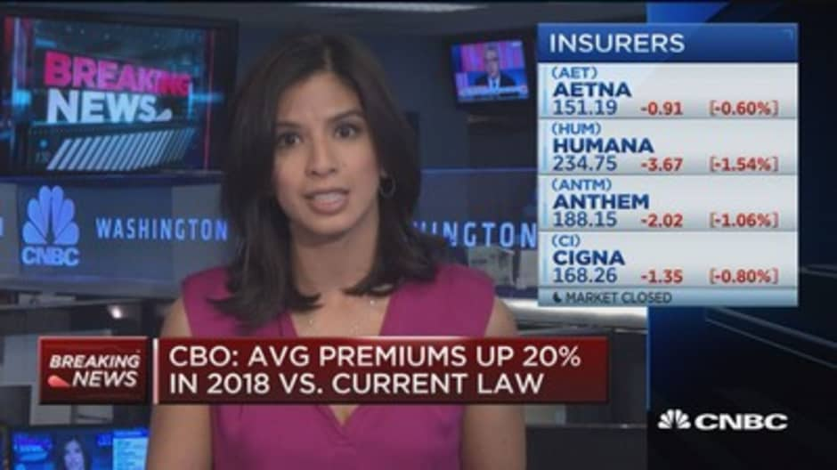 CBO: Average premiums up 20% in 2018