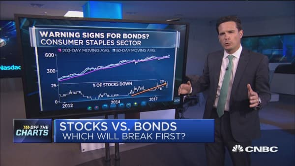 Here's why you should beware the bond market: Technician