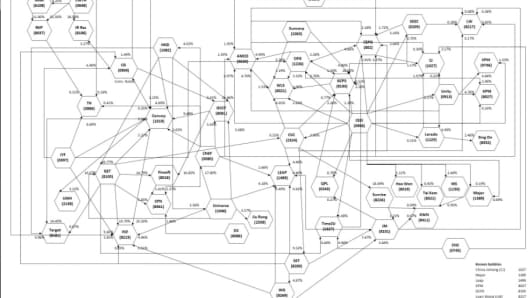 "A diagram from shareholder activist David Webb's report, titled ""The Enigma Network: 50 stocks not to own,"" on cross-shareholdings among some Hong Kong listed companies."