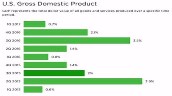 Final reading on Q1 gross domestic product up 1.4% vs 1.2% rise expected