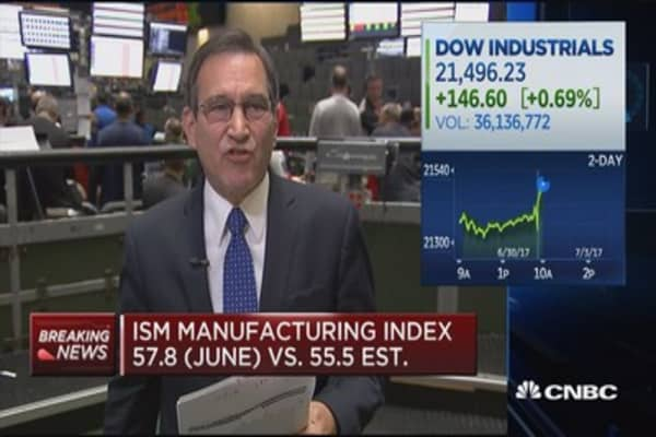 ISM manufacturing index comes in at 57.8 for June