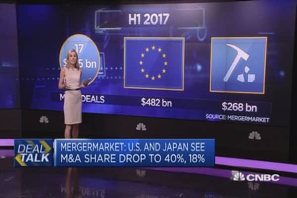 Mergermarket: This year recorded US$1.49 trillion across 8,052 deals