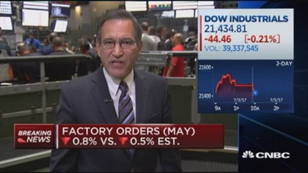 Factory orders in May come in slightly lower than forecasted