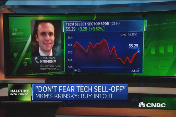 Tech sell-off is a buying opportunity: MKM's Jonathan Krinsky