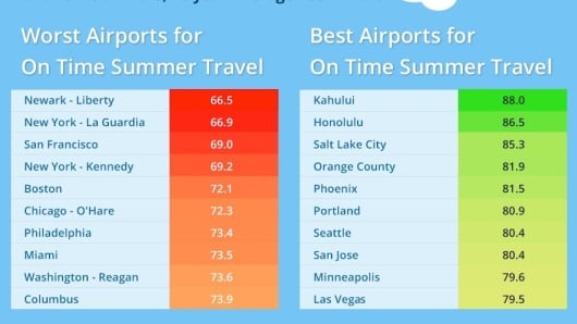 New York, Boston and San Francisco are home to the worst airports for summer travel, found MileCards.com. Source: MileCards.com