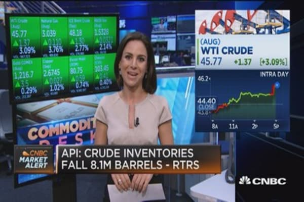 Crude investories fall 8.1M barrels