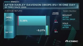Harley's stock slide expected continue