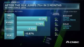 This stock performs the best when the XLK is up
