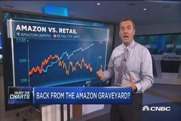 These stocks might be about to climb out of the Amazon graveyard: Technician