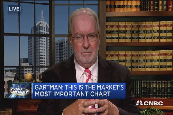 'The most important chart' shows a warning sign for stocks: Gartman