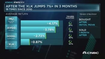 Top performers of the XLK