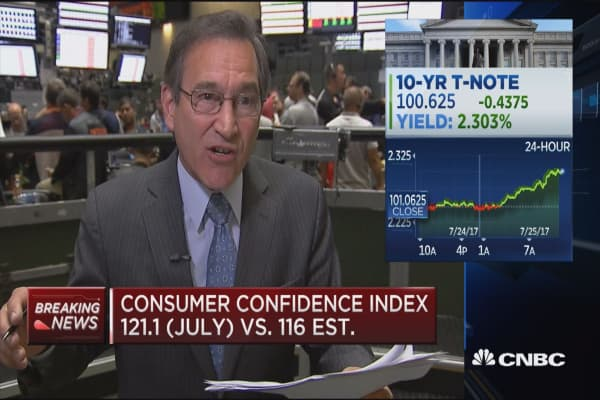 Consumer confidence index at 121.1 in July