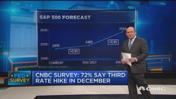 CNBC Fed Survey: 50% say stocks are too optimistic on Trump policies