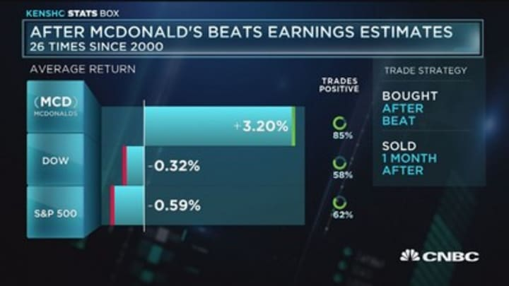 How McDonald's performs after beating earnings estimates