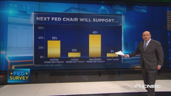 CNBC Fed Survey: 50% say Gary Cohn will be next Fed chair
