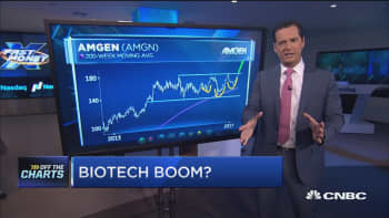 Biotech still has more room to run: Technician