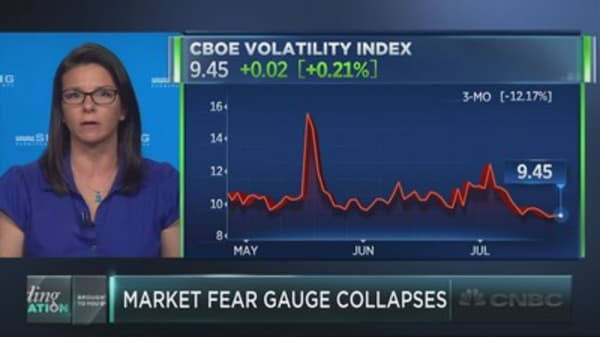 The 'fear gauge' hits a new multi-decade low
