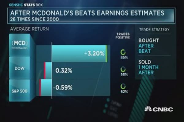 McDonald's tends to rise after topping expectations