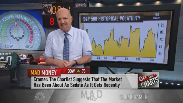 Cramer's charts reveal the market's ultra-low fear index could be on the rise